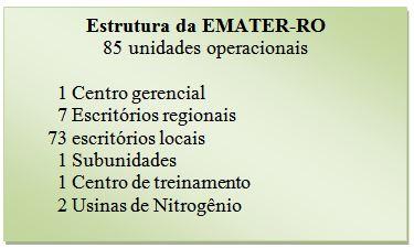 Emater-RO_Estrutura Atual